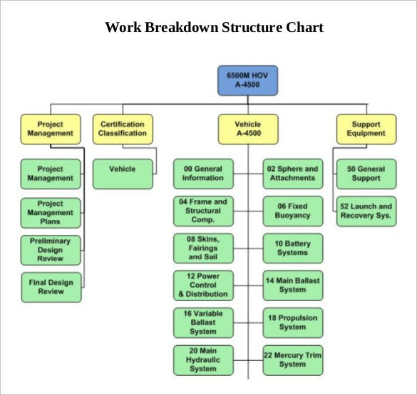 9 work breakdown structure template free premium templates work breakdown structure chart ccuart Images