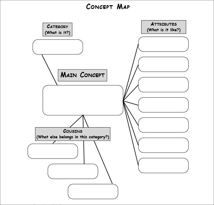 Concept map template free premium templates for Information mapping word template