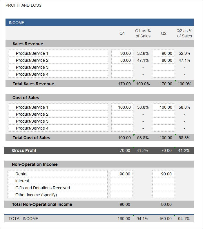 Profit and Loss Statement Free Templates – Excel Profit and Loss Template