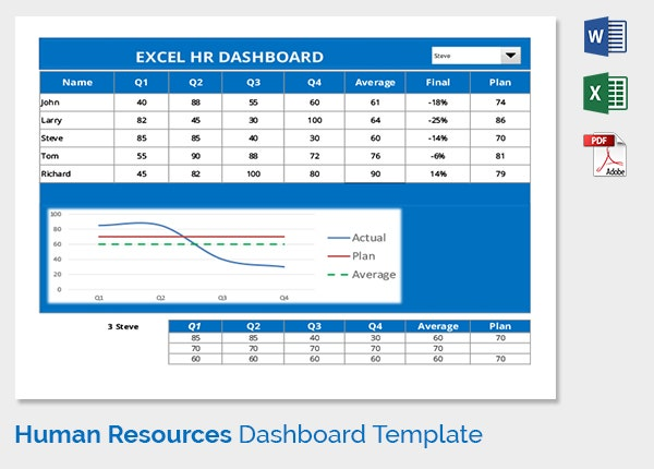 Graphical View of HR Dashboard Template