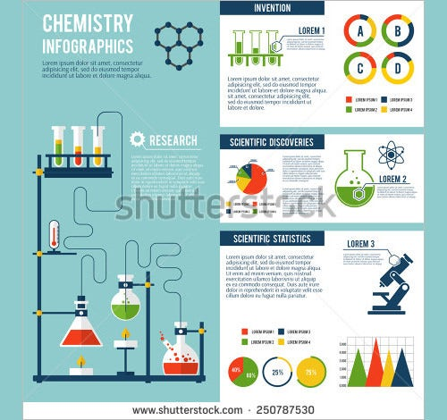 chemistry scientific poster template