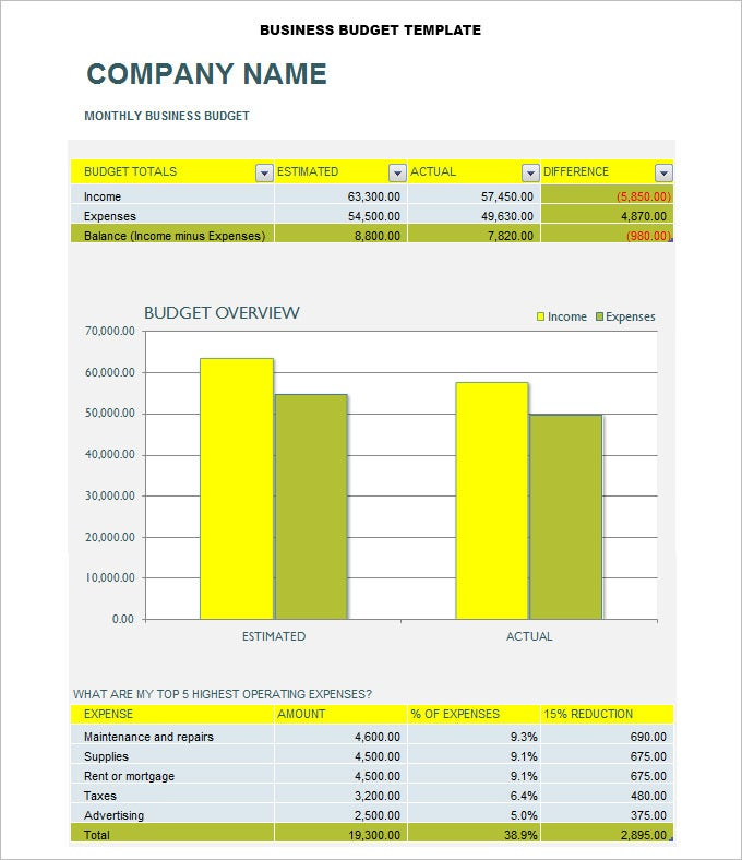 Business budget template 3 free word excel documents download example business budget template wajeb Choice Image