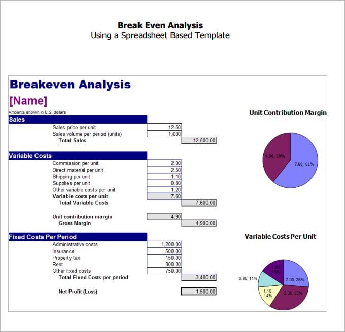 Break Even Calculation Template Break Even Analysis Template – Break Even Excel Template