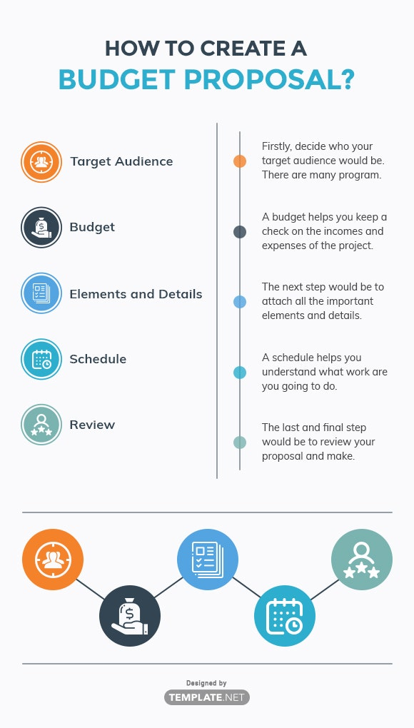 How to Create a Budget Proposal