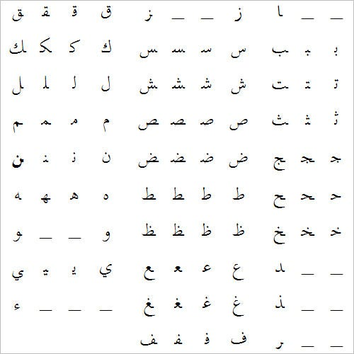 Writing Arabic Letters For Beginners