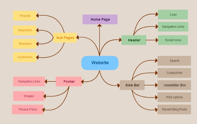website mindmap