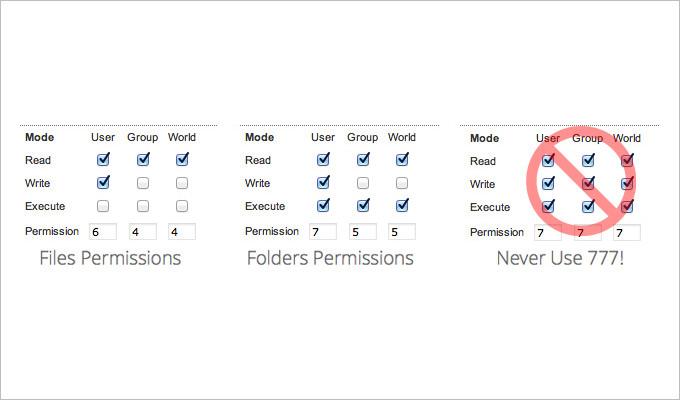 always obtain proper file permissions