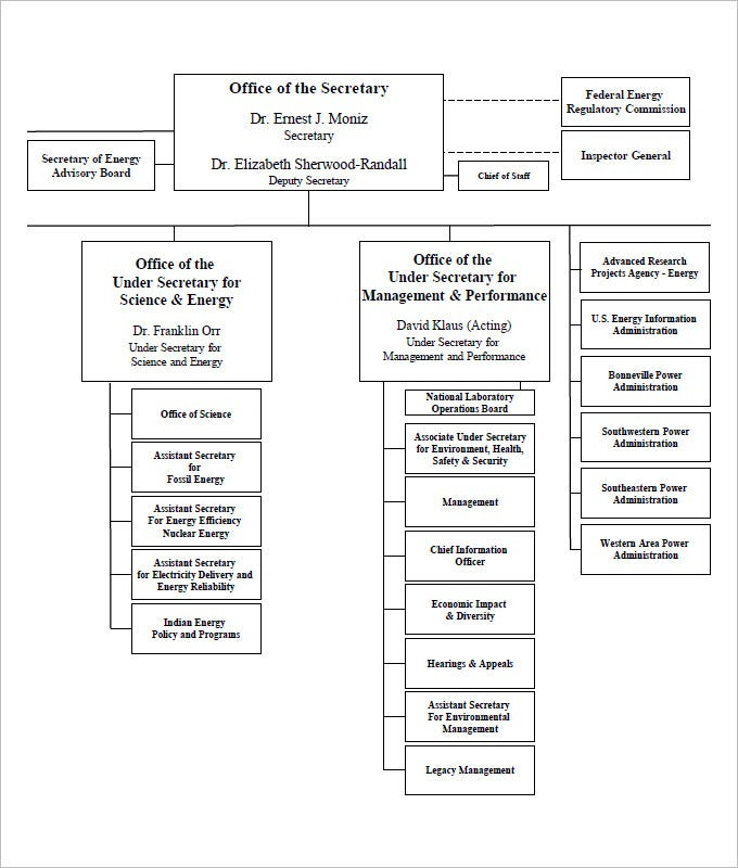Free Organizational Chart Template Word PDF Documents Download - Staff organization chart template