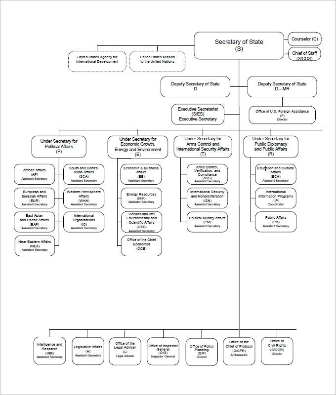 Free Organizational Chart Template  Word Pdf Documents Download
