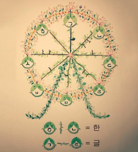 ferris wheel korean alphabet letters