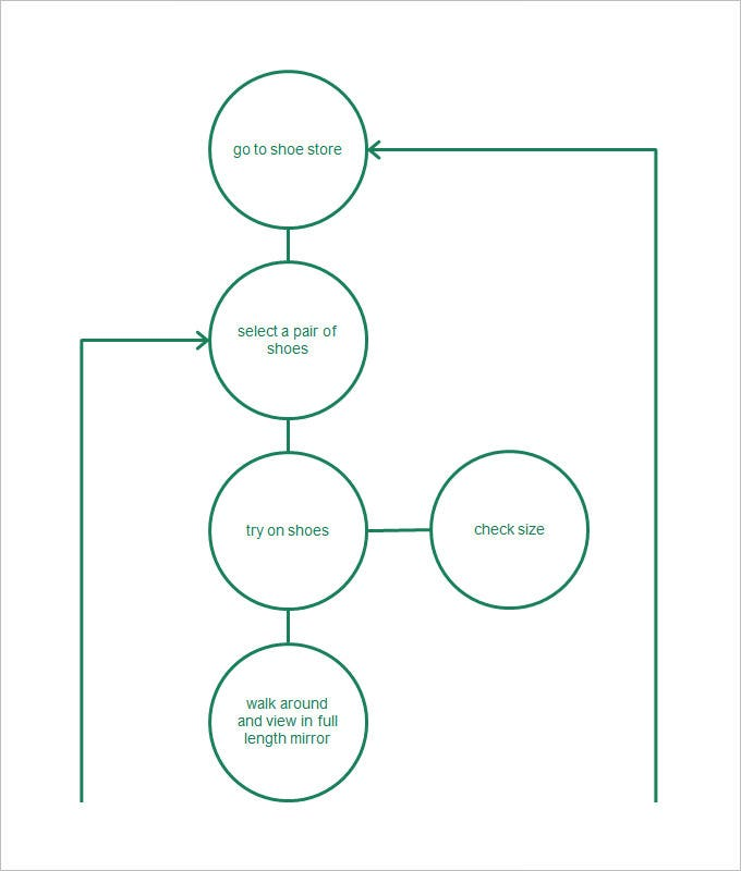 Process Flow Chart Template For Excel  Process Flow Chart Examples Free