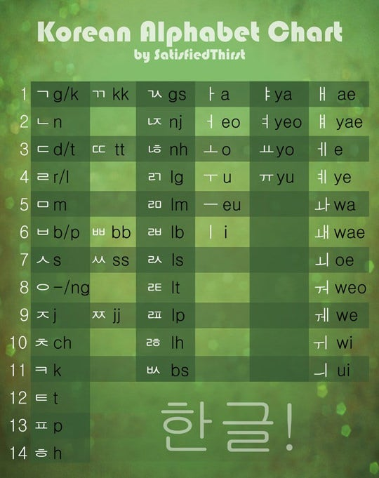 zKorean - Learn the Korean Alphabet, Grammar, Vocabulary ...