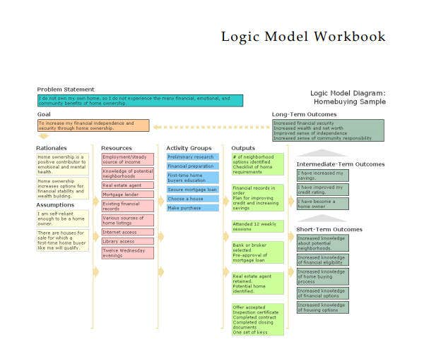 5+ Logic Model Templates - Word, PDF