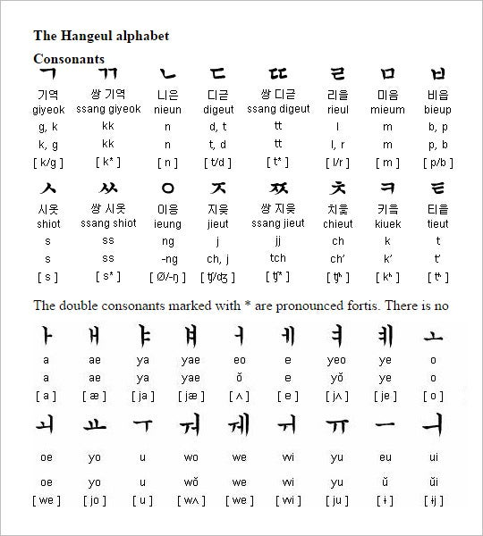 modern korean alphabet letter syllable
