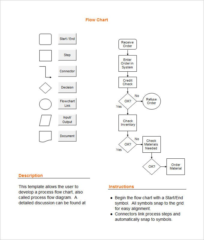 Sample Process Flow Chart Template  Flow Chart Format In Word