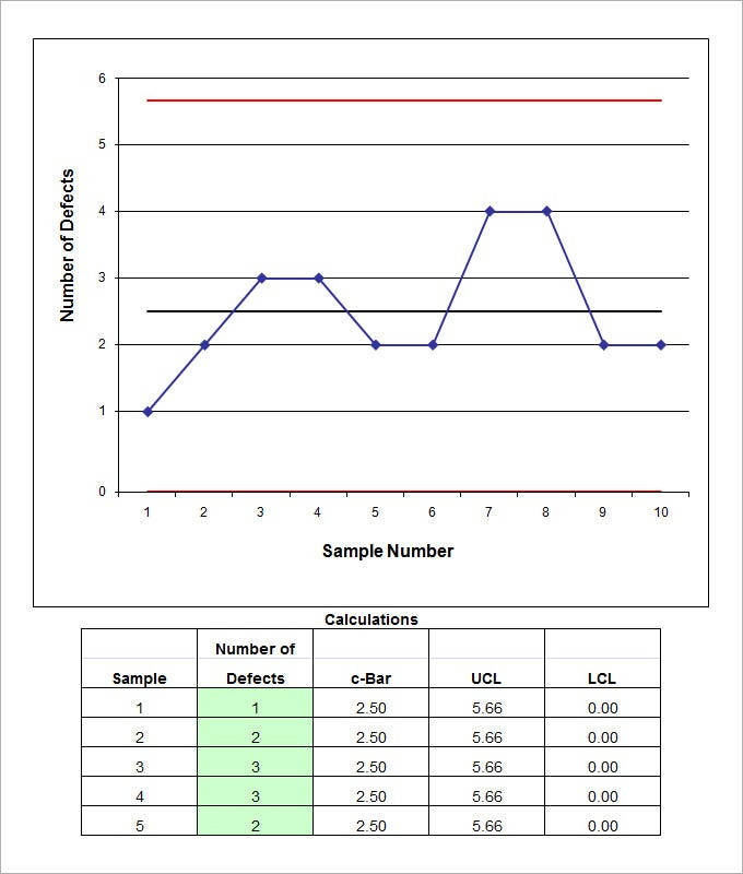 sample quality control chart template