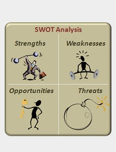 Stregth-weekness-Opportunities-Threats