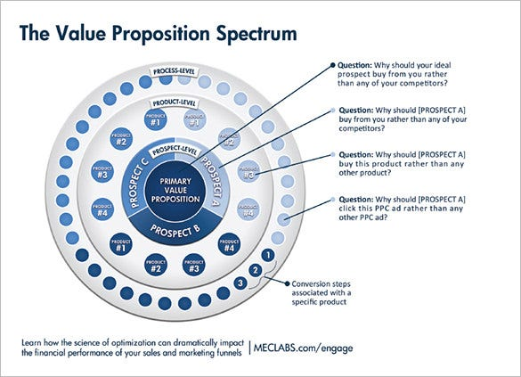 4 essential levels of value proposition template