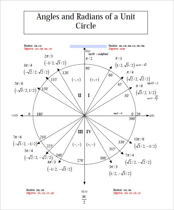 angles and radians of a unit circle chart