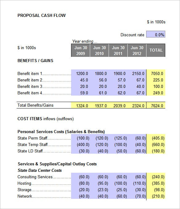 business case financial analysis template