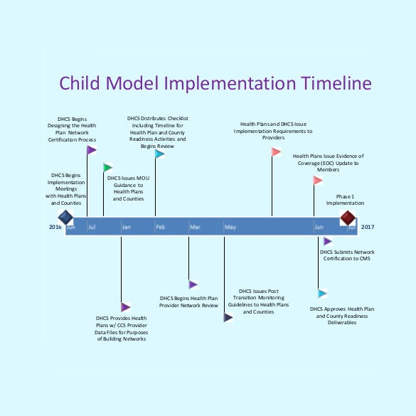 child-model-implementation-timeline
