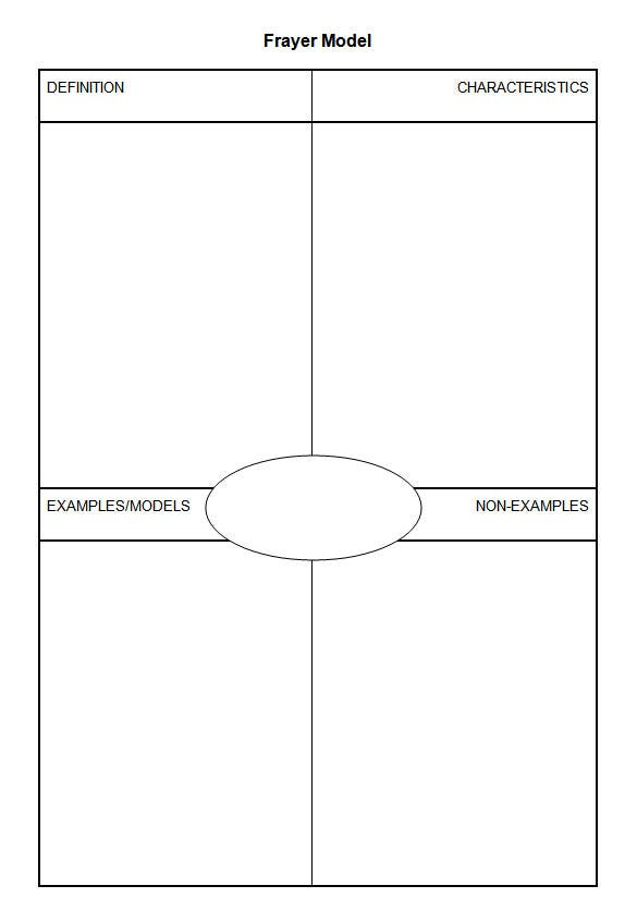 free printable frayer model template download