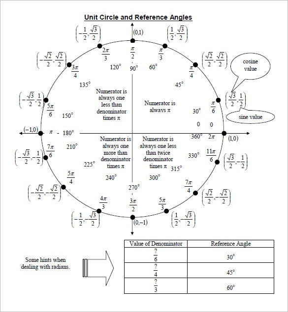 printable unit circle chart reference angles