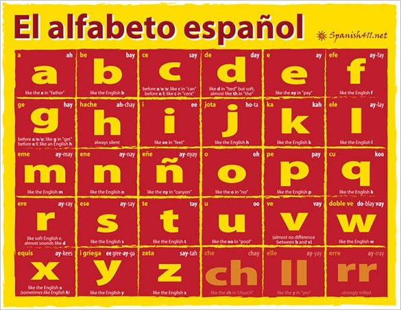the spanish alphabet letters template