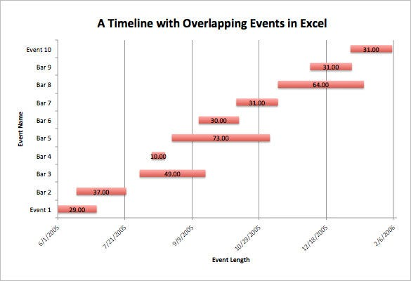 timeline chart with overlapping events