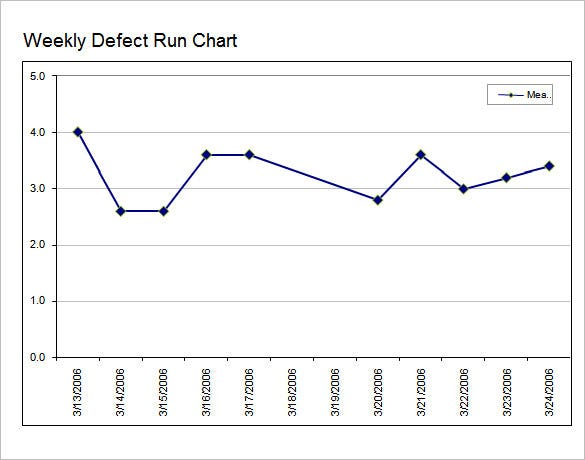 weekly defect run chart template