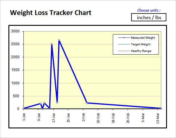 Captivating Weight Loss Chart Template Example