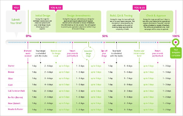 Example Email Marketing Timeline Template