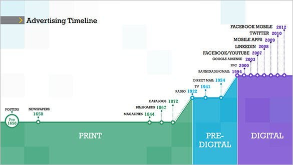 advertising digital marketing timeline template free