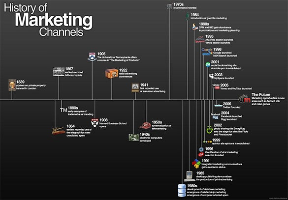 advertising inbound marketing history timeline free example