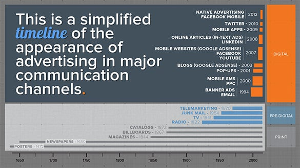 advertising timeline how we got to 2012
