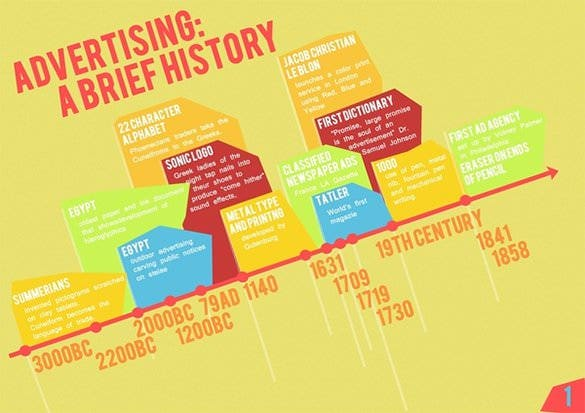 advertising timeline template powerpoint format example