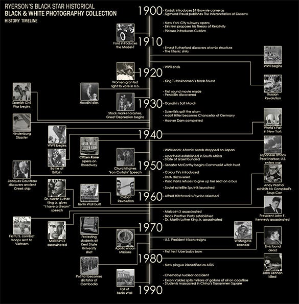advertising timeline the evolution of photography