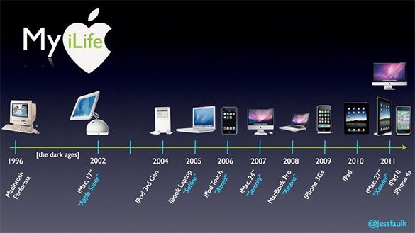 apple products timeline template