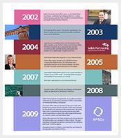 Business-Strategy-Timeline-Company