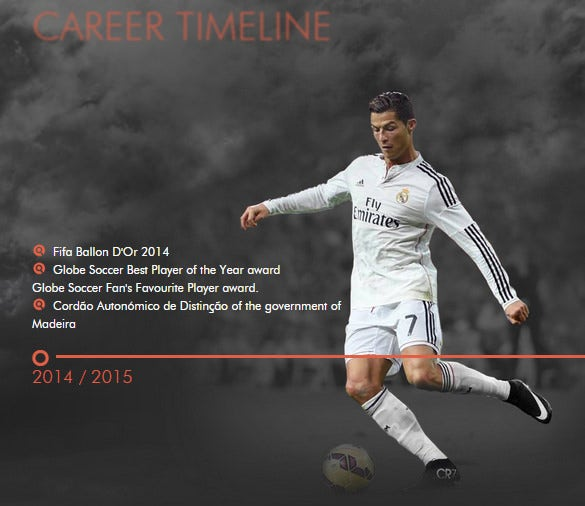 career timeline of cristiano ronaldo