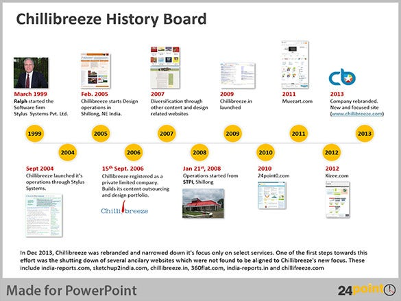 chillibreeze history timeline template free sample