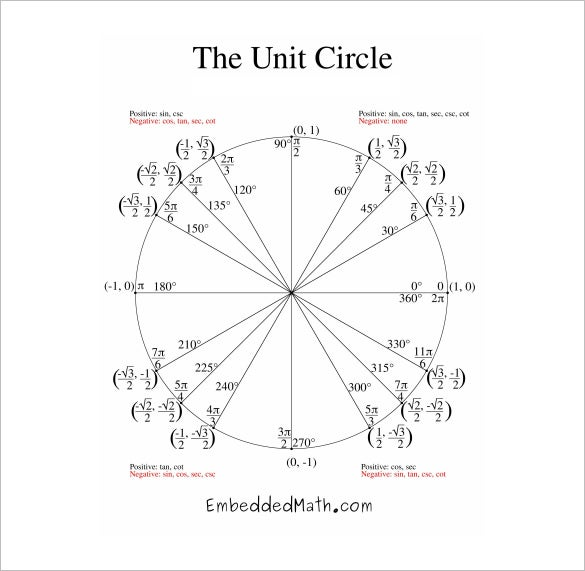 complete unit circle chart pdf download