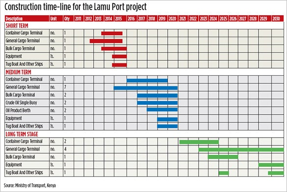 construction timeline for the lamu port project
