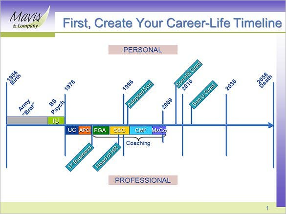 create your career life timeline template free