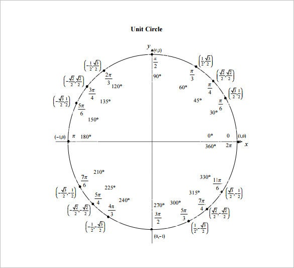example unit circle trig chart pdf download
