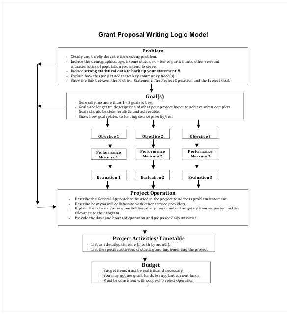 grant proposal writing logic model