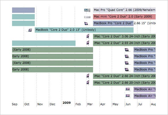 7 timeline templates for mac free pdf format download free this timeline shows the evolution of mac models throughout the years the template presents data on different versions of mac os models chronologically over toneelgroepblik Image collections