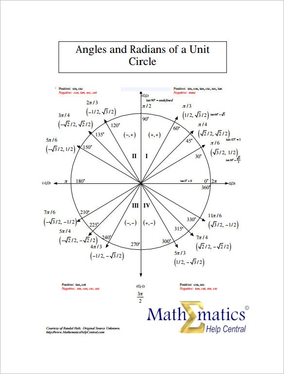 Unit Circle Radians Sin Cos Tan - Pssucai