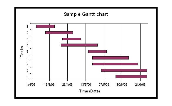 sample blank gantt chart template