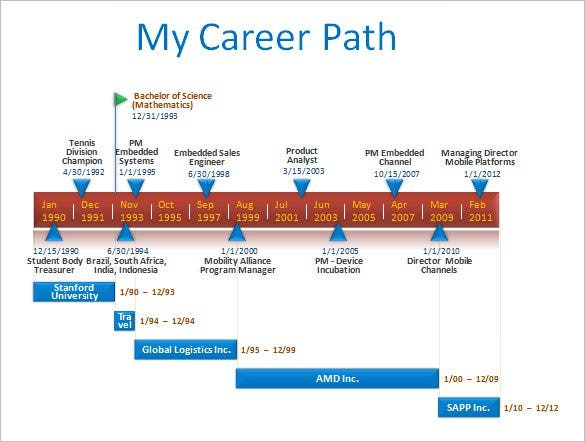 sample microsoft ppt career timeline template download